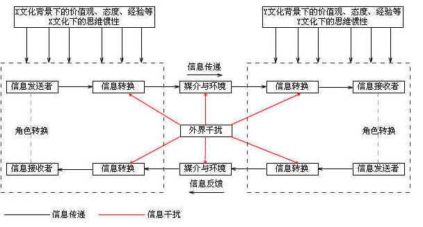跨文化交流过程,上海跨文化培训方案和策略
