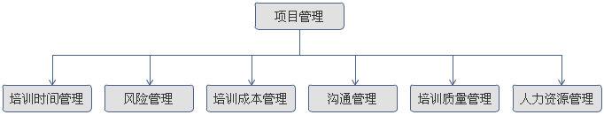 上海企业英语培训,企业英语内训,企业OPE体育下载培训项目管理