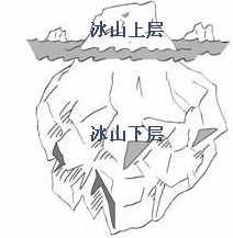 文化的冰山结构,冰山理论指导下的跨文化培训方案